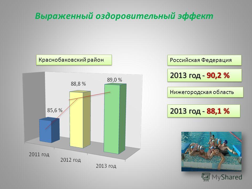 Выраженный оздоровительный эффект Нижегородская область Российская Федерация 2013 год - 90,2 % 2013 год - 88,1 % Краснобаковский район