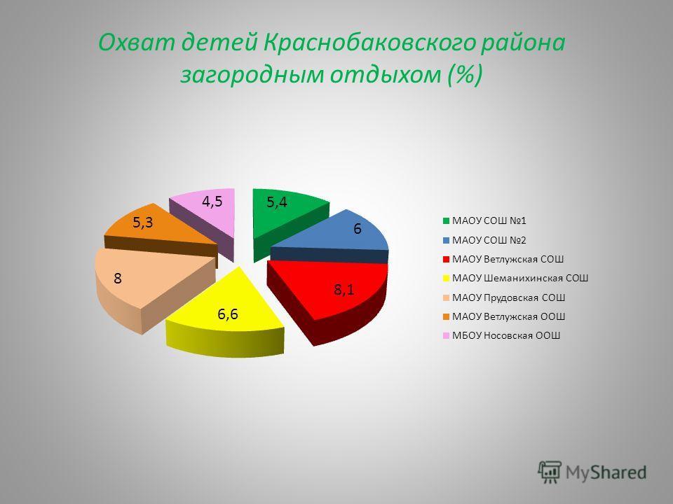 Охват детей Краснобаковского района загородным отдыхом (%)