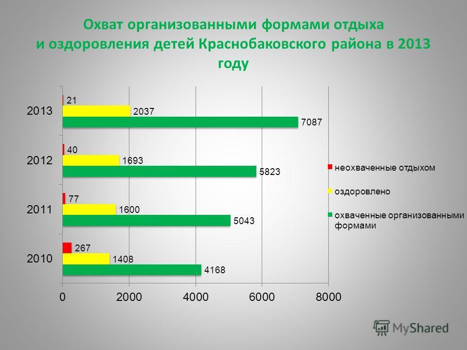 Охват организованными формами отдыха и оздоровления детей Краснобаковского района в 2013 году