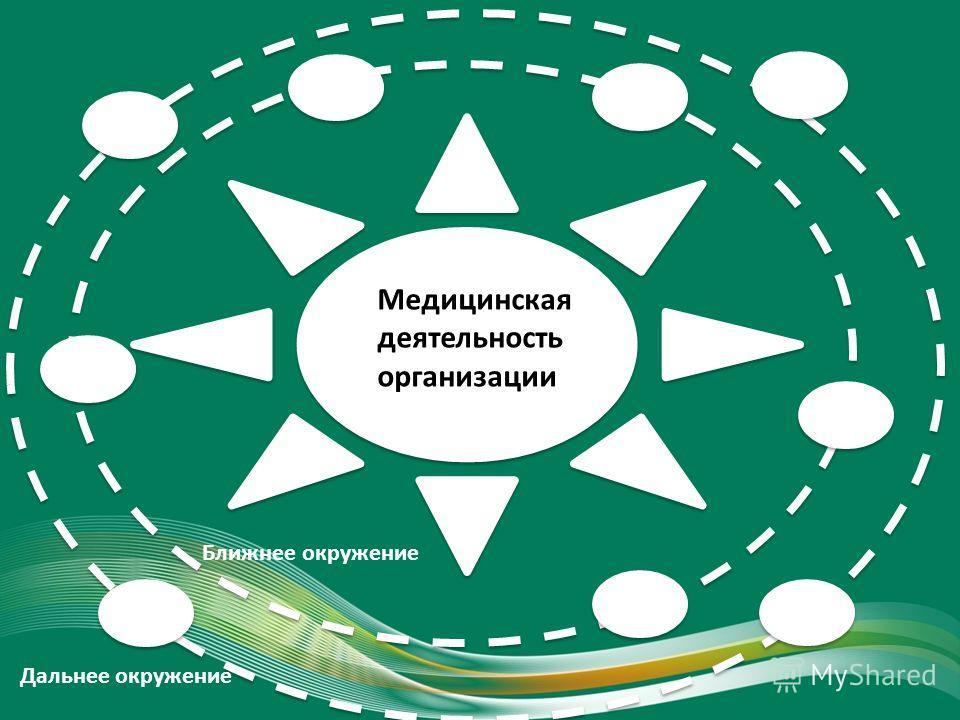 Ближнее окружение Дальнее окружение Медицинская деятельность организации