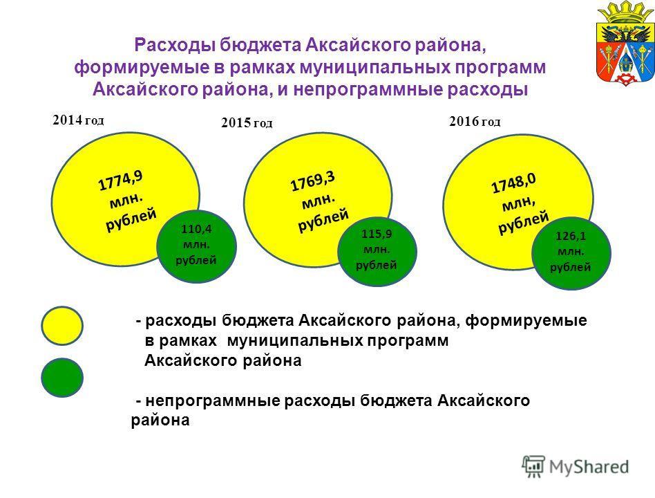 Расходы бюджета Аксайского района, формируемые в рамках муниципальных программ Аксайского района, и непрограммные расходы 1774,9 млн. рублей 1748,0 млн, рублей 1769,3 млн. рублей 110,4 млн. рублей 115,9 млн. рублей 126,1 млн. рублей - расходы бюджета