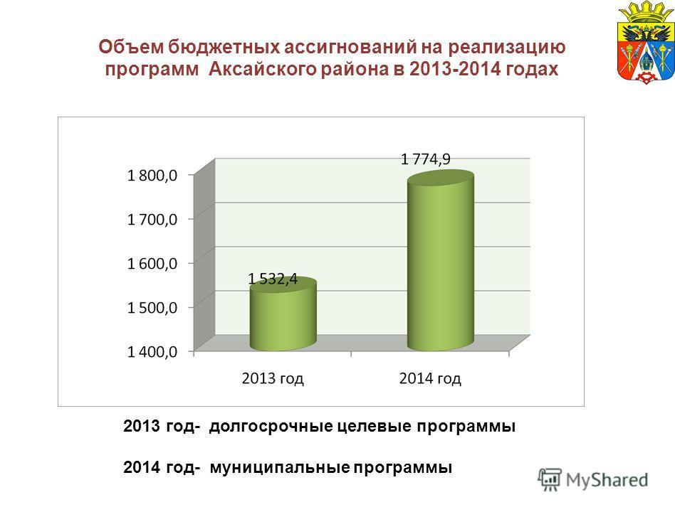 Объем бюджетных ассигнований на реализацию программ Аксайского района в 2013-2014 годах 2013 год- долгосрочные целевые программы 2014 год- муниципальные программы