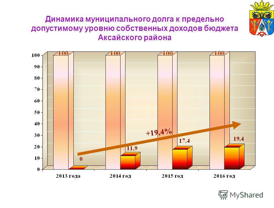 Динамика муниципального долга к предельно допустимому уровню собственных доходов бюджета Аксайского района +19,4%