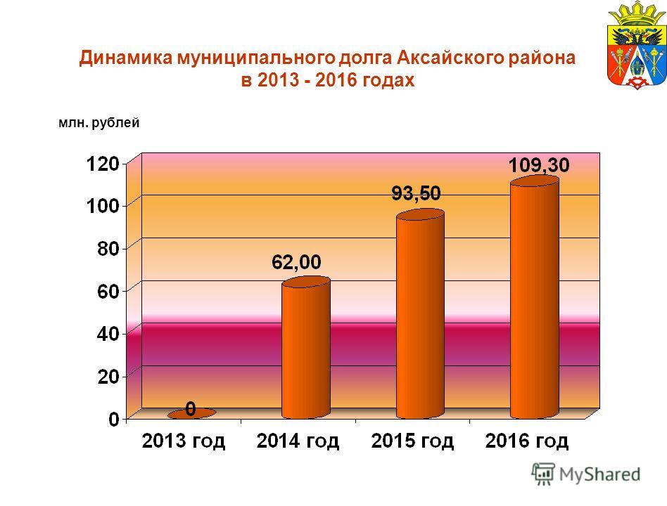 Динамика муниципального долга Аксайского района в 2013 - 2016 годах млн. рублей