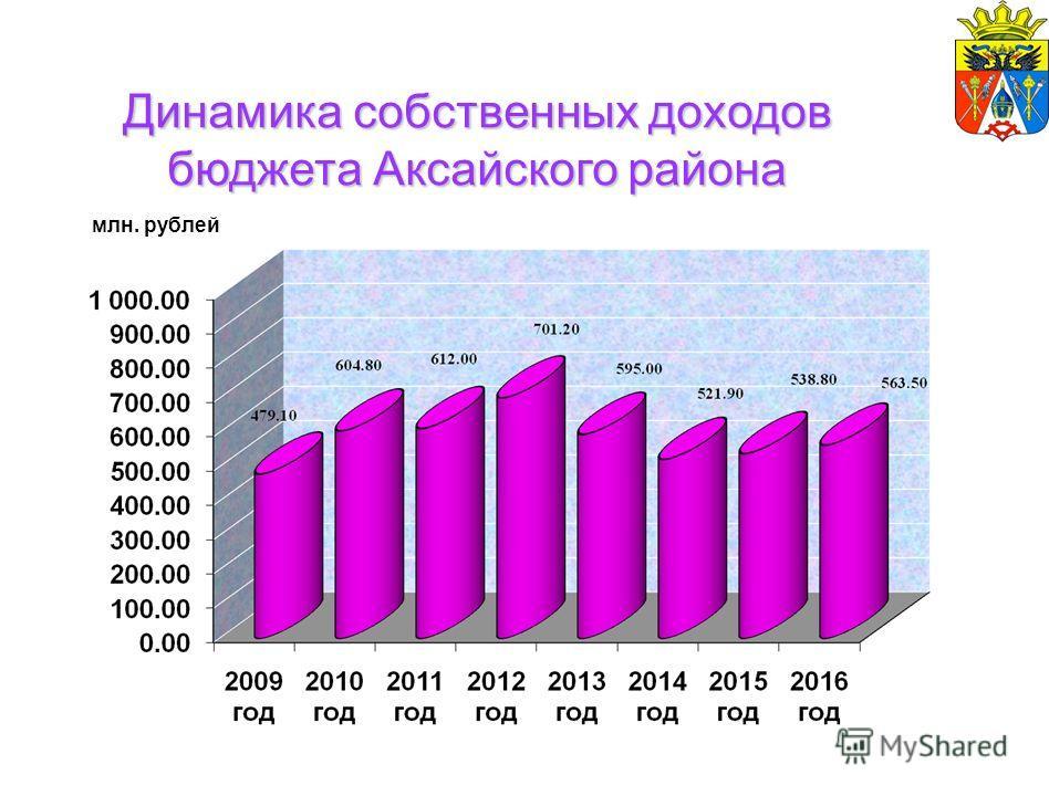 Динамика собственных доходов бюджета Аксайского района млн. рублей