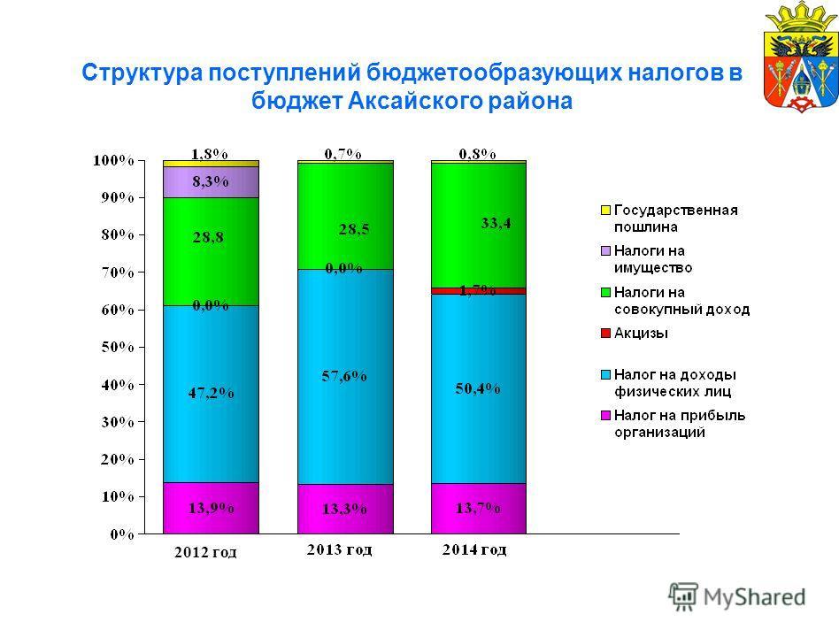 Структура поступлений бюджетообразующих налогов в бюджет Аксайского района 2012 год