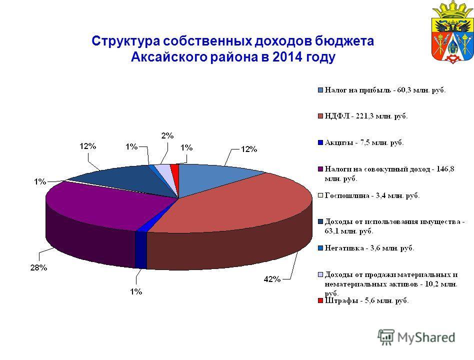 Структура собственных доходов бюджета Аксайского района в 2014 году