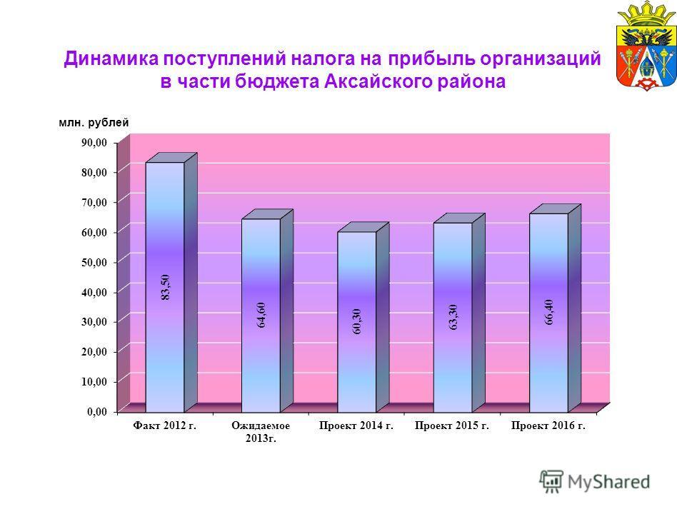 Динамика поступлений налога на прибыль организаций в части бюджета Аксайского района млн. рублей