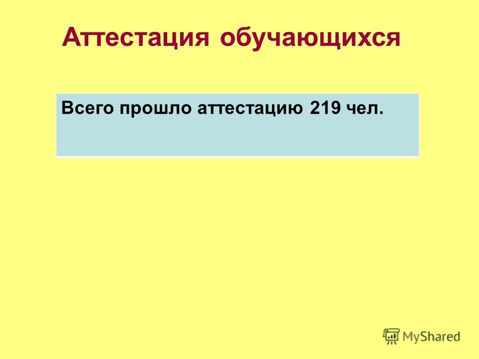 Аттестация обучающихся Всего прошло аттестацию 219 чел.