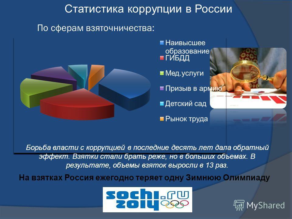 По сферам взяточничества: Статистика коррупции в России Борьба власти с коррупцией в последние десять лет дала обратный эффект. Взятки стали брать реже, но в больших объемах. В результате, объемы взяток выросли в 13 раз. На взятках Россия ежегодно те