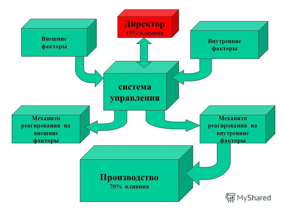система управления Директор 10% влияния Внешние факторы Механизм реагирования на внешние факторы Внутренние факторы Механизм реагирования на внутренние факторы Производство 70% влияния