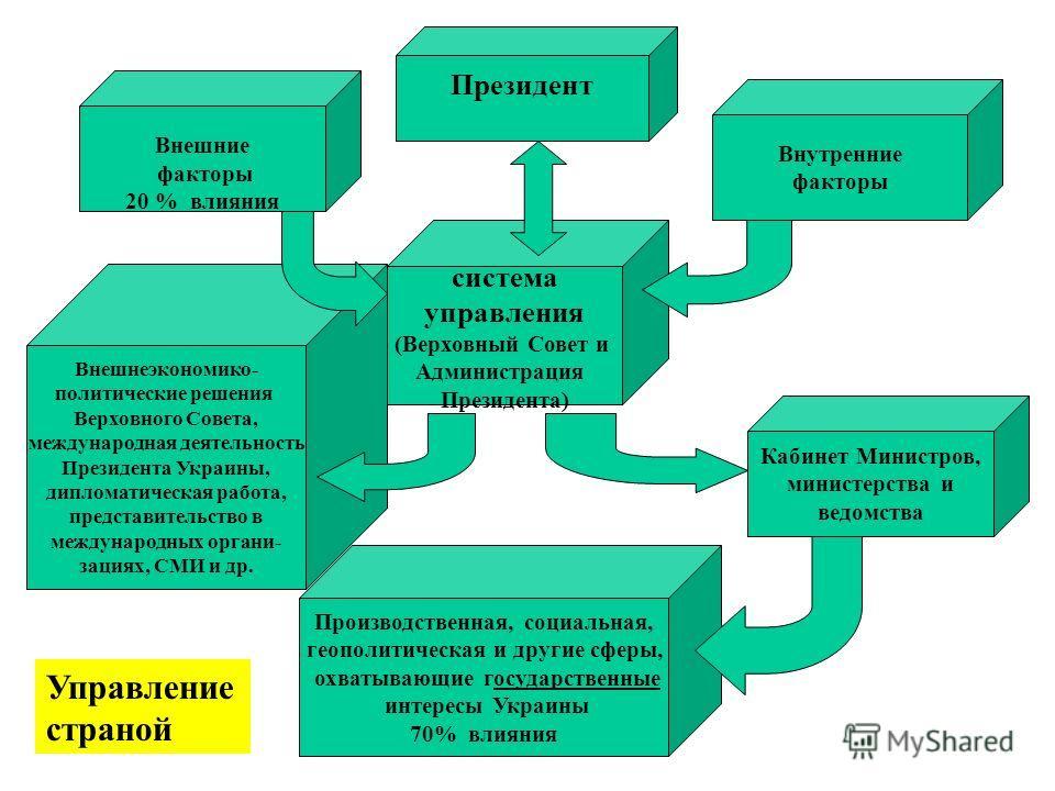 система управления (Верховный Совет и Администрация Президента) Президент Внешние факторы 20 % влияния Внешнеэкономико- политические решения Верховного Совета, международная деятельность Президента Украины, дипломатическая работа, представительство в