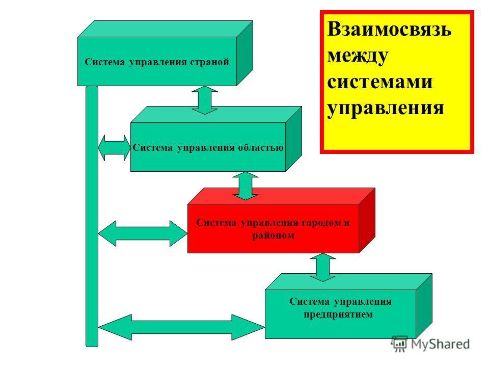 Система управления страной Система управления областью Система управления предприятием Система управления городом и районом Взаимосвязь между системами управления