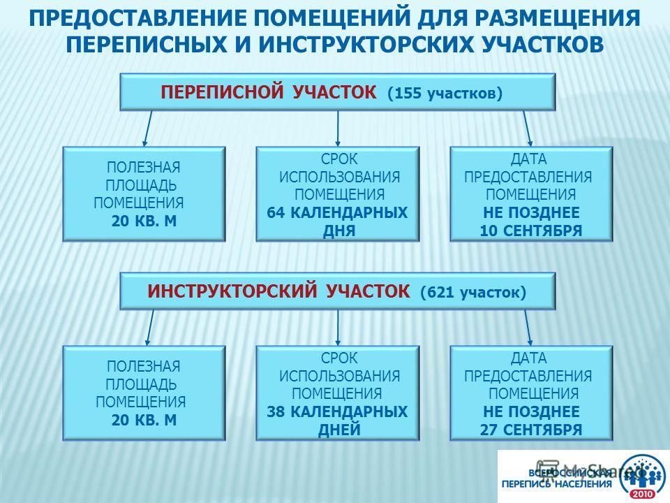ПРЕДОСТАВЛЕНИЕ ПОМЕЩЕНИЙ ДЛЯ РАЗМЕЩЕНИЯ ПЕРЕПИСНЫХ И ИНСТРУКТОРСКИХ УЧАСТКОВ ПЕРЕПИСНОЙ УЧАСТОК (155 участков) ИНСТРУКТОРСКИЙ УЧАСТОК (621 участок) ПОЛЕЗНАЯ ПЛОЩАДЬ ПОМЕЩЕНИЯ 20 КВ. М СРОК ИСПОЛЬЗОВАНИЯ ПОМЕЩЕНИЯ 64 КАЛЕНДАРНЫХ ДНЯ ДАТА ПРЕДОСТАВЛЕНИ
