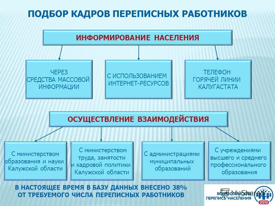 ПОДБОР КАДРОВ ПЕРЕПИСНЫХ РАБОТНИКОВ ИНФОРМИРОВАНИЕ НАСЕЛЕНИЯ ОСУЩЕСТВЛЕНИЕ ВЗАИМОДЕЙСТВИЯ ЧЕРЕЗ СРЕДСТВА МАССОВОЙ ИНФОРМАЦИИ С ИСПОЛЬЗОВАНИЕМ ИНТЕРНЕТ-РЕСУРСОВ ТЕЛЕФОН ГОРЯЧЕЙ ЛИНИИ КАЛУГАСТАТА С министерством образования и науки Калужской области С