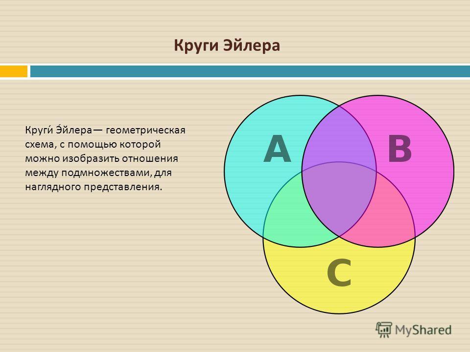 Круги Эйлера Круги Эйлера геометрическая схема, с помощью которой можно изобразить отношения между подмножествами, для наглядного представления.