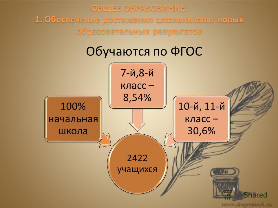 2422 учащихся 100% начальная школа 7-й,8-й класс – 8,54% 10-й, 11-й класс – 30,6% Обучаются по ФГОС