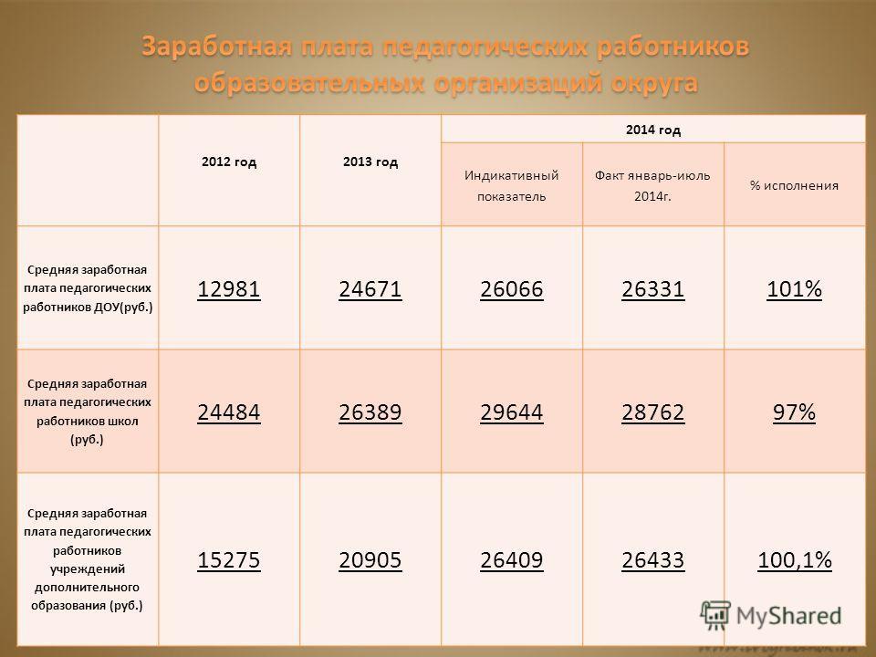 2012 год 2013 год 2014 год Индикативный показатель Факт январь-июль 2014 г. % исполнения Средняя заработная плата педагогических работников ДОУ(руб.) 12981246712606626331101% Средняя заработная плата педагогических работников школ (руб.) 244842638929