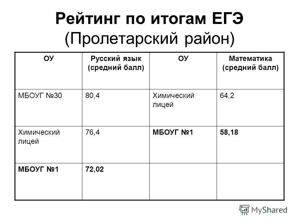 Рейтинг по итогам ЕГЭ (Пролетарский район) ОУРусский язык (средний балл) ОУМатематика (средний балл) МБОУГ 3080,4Химический лицей 64,2 Химический лицей 76,4МБОУГ 158,18 МБОУГ 172,02