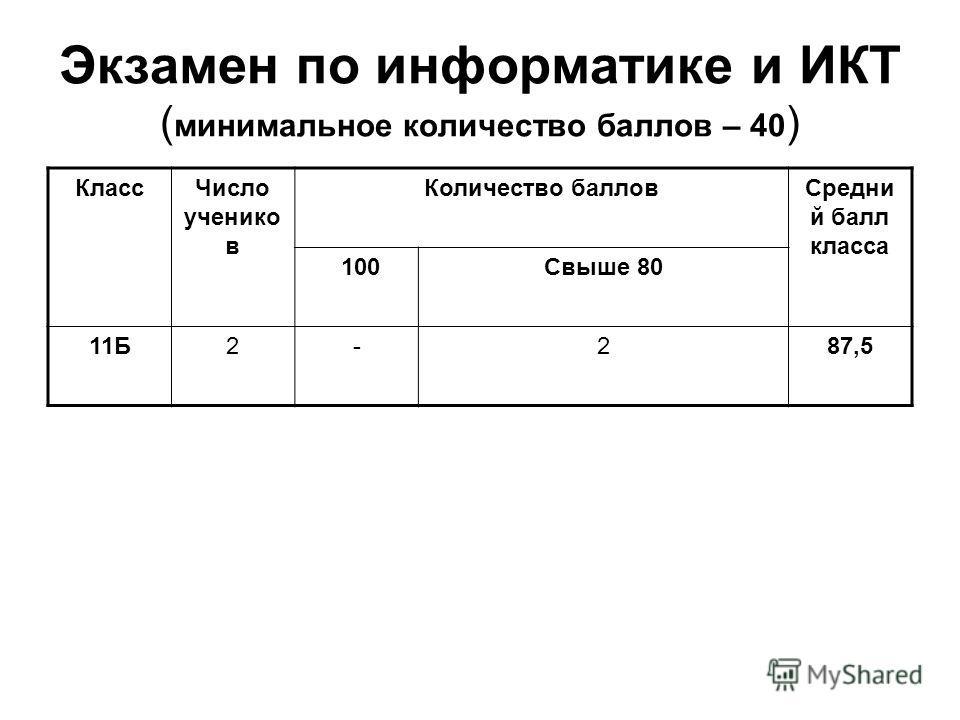 Экзамен по информатике и ИКТ ( минимальное количество баллов – 40 ) Класс Число учеников Количество баллов Средни й балл класса 100Свыше 80 11Б2-287,5