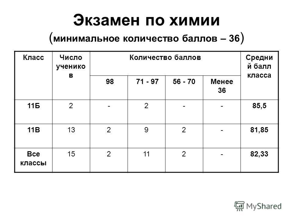 Экзамен по химии ( минимальное количество баллов – 36 ) Класс Число учеников Количество баллов Средни й балл класса 98 71 - 9756 - 70Менее 36 11Б2-2--85,5 11В13292-81,85 Все классы 152112-82,33