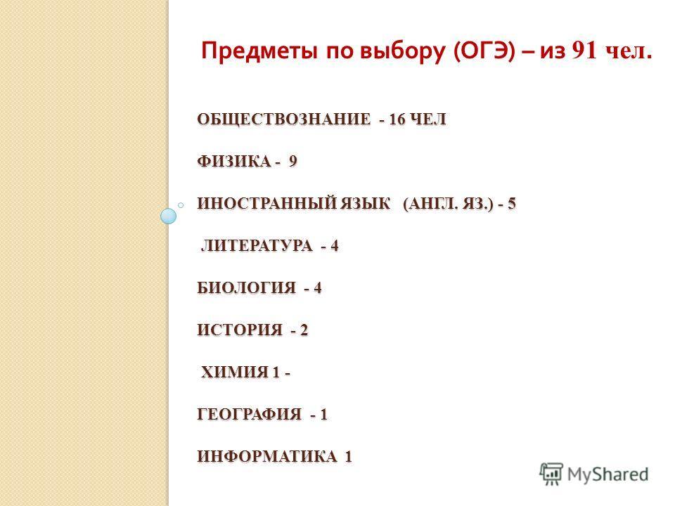 ОБЩЕСТВОЗНАНИЕ - 16 ЧЕЛ ФИЗИКА - 9 ИНОСТРАННЫЙ ЯЗЫК (АНГЛ. ЯЗ.) - 5 ЛИТЕРАТУРА - 4 БИОЛОГИЯ - 4 ИСТОРИЯ - 2 ХИМИЯ 1 - ГЕОГРАФИЯ - 1 ИНФОРМАТИКА 1 Предметы по выбору ( ОГЭ ) – из 91 чел.
