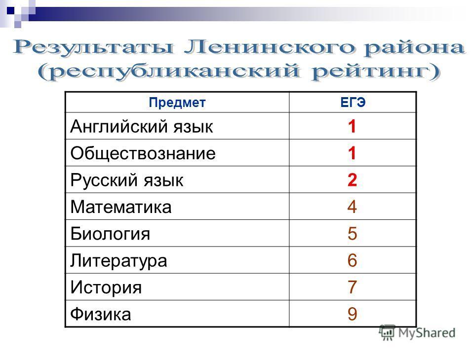 ПредметЕГЭ Английский язык 1 Обществознание 1 Русский язык 2 Математика 4 Биология 5 Литература 6 История 7 Физика 9