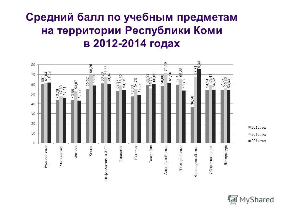 Средний балл по учебным предметам на территории Республики Коми в 2012-2014 годах