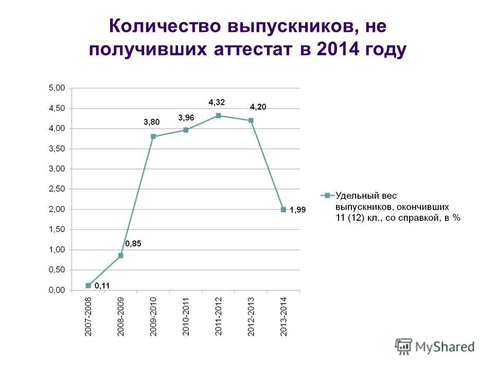 Количество выпускников, не получивших аттестат в 2014 году