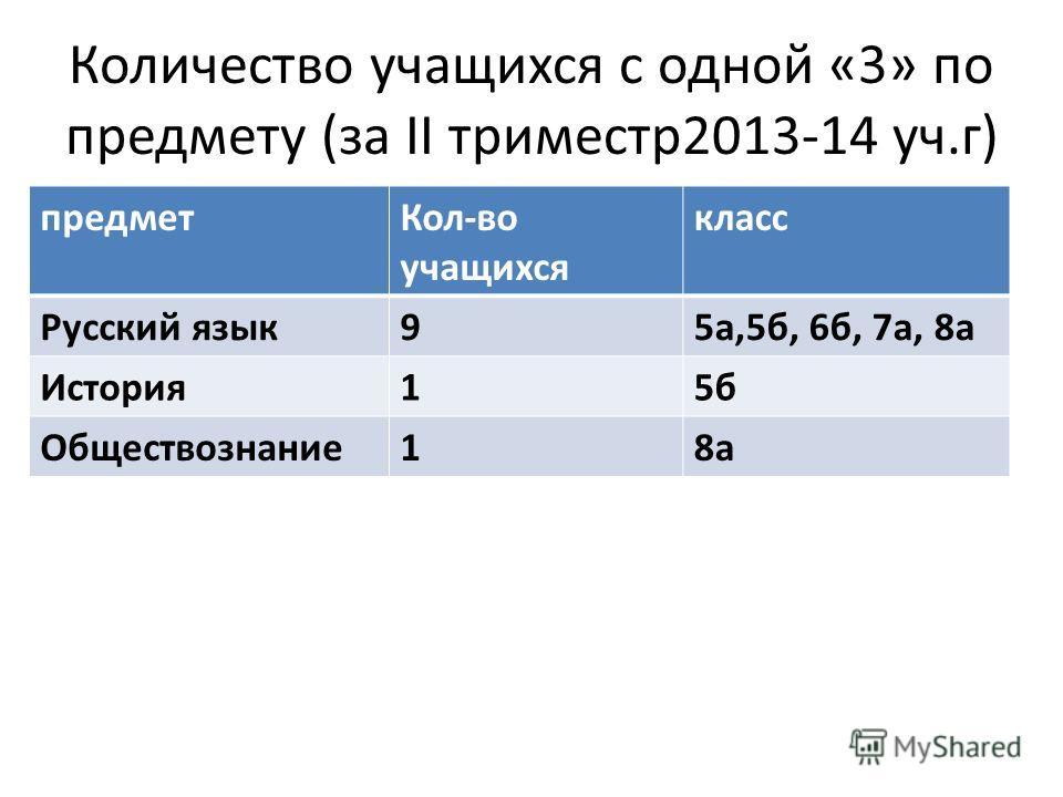 Количество учащихся с одной «3» по предмету (за II триместр 2013-14 уч.г) предмет Кол-во учащихся класс Русский язык 95 а,5 б, 6 б, 7 а, 8 а История 15 б Обществознание 18 а