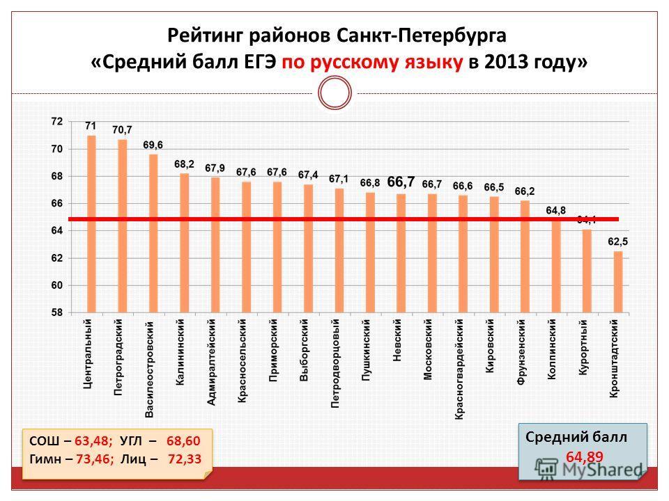 СОШ – 63,48; УГЛ – 68,60 Гимн – 73,46; Лиц – 72,33 СОШ – 63,48; УГЛ – 68,60 Гимн – 73,46; Лиц – 72,33 Рейтинг районов Санкт-Петербурга «Средний балл ЕГЭ по русскому языку в 2013 году» Средний балл 64,89 Средний балл 64,89
