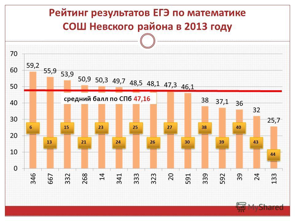 Рейтинг результатов ЕГЭ по математике СОШ Невского района в 2013 году средний балл по СПб 47,16