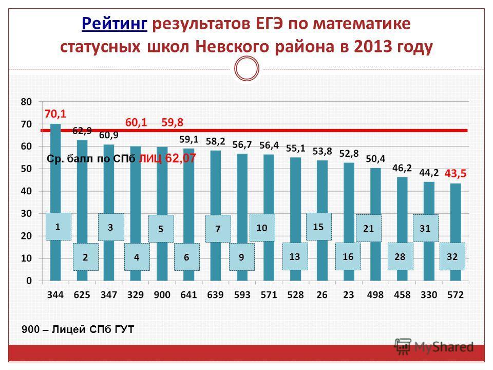 Рейтинг Рейтинг результатов ЕГЭ по математике статусных школ Невского района в 2013 году 15 10 1316 21 28 31 32 6 7 9 1 2 3 4 5 900 – Лицей СПб ГУТ