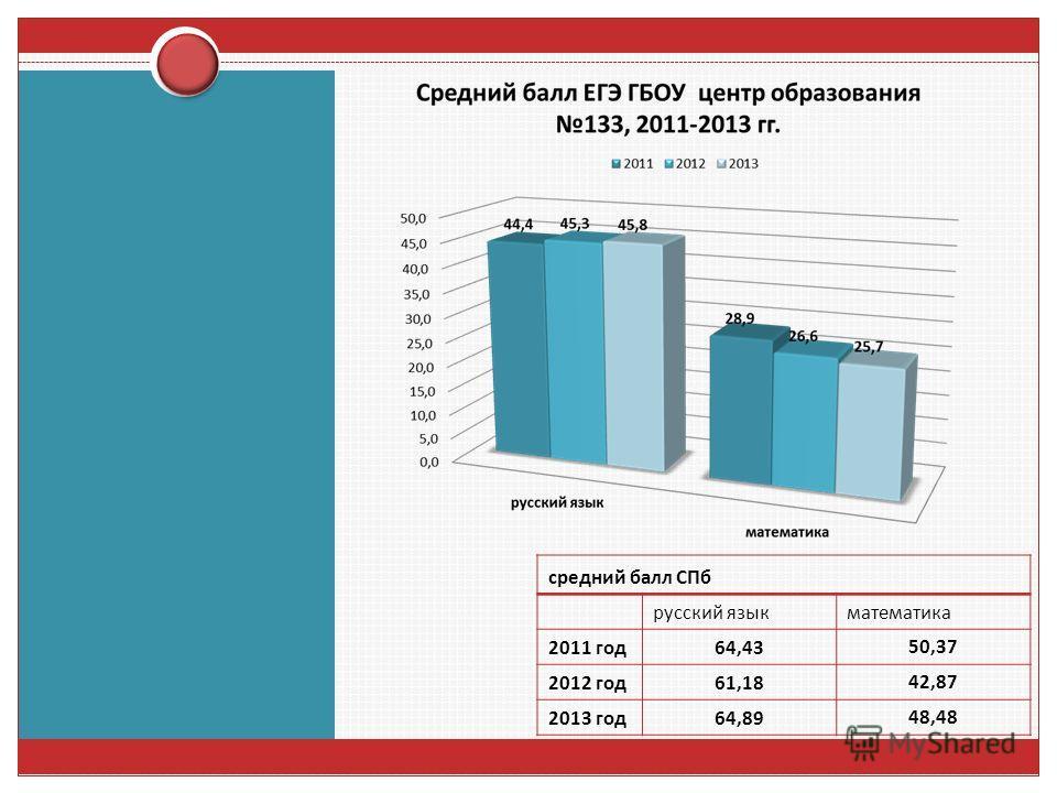 средний балл СПб русский язык математика 2011 год 64,4350,37 2012 год 61,1842,87 2013 год 64,8948,48