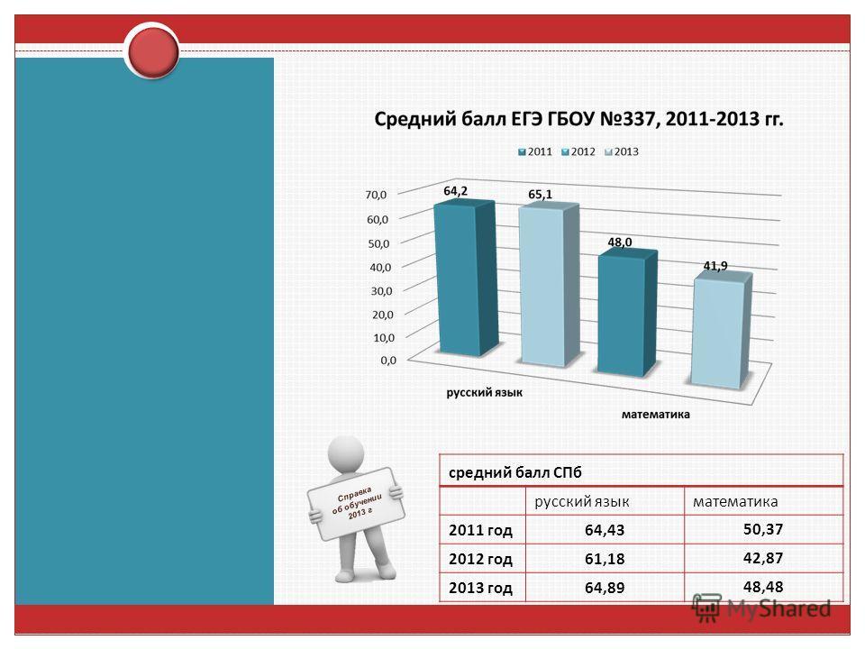 средний балл СПб русский язык математика 2011 год 64,4350,37 2012 год 61,1842,87 2013 год 64,8948,48 Справка об обучении 2013 г
