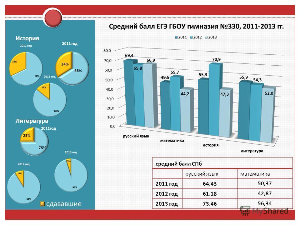 История Литература средний балл СПб русский язык математика 2011 год 64,4350,37 2012 год 61,1842,87 2013 год 73,4656,34