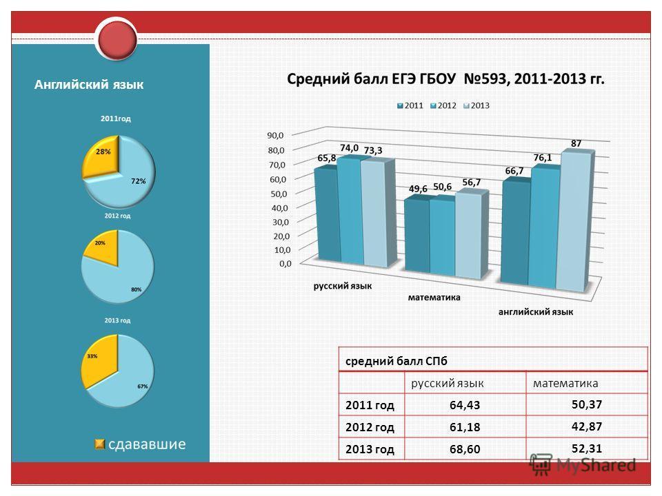 Английский язык средний балл СПб русский язык математика 2011 год 64,4350,37 2012 год 61,1842,87 2013 год 68,6052,31