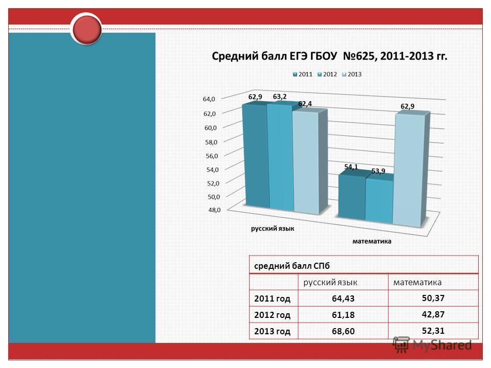 средний балл СПб русский язык математика 2011 год 64,4350,37 2012 год 61,1842,87 2013 год 68,6052,31