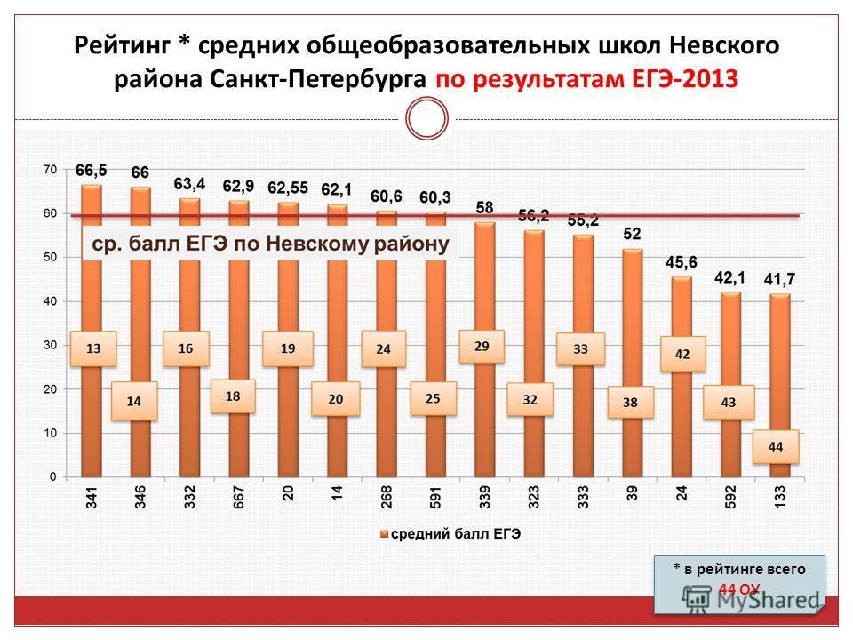 * в рейтинге всего 44 ОУ * в рейтинге всего 44 ОУ Рейтинг * средних общеобразовательных школ Невского района Санкт-Петербурга по результатам ЕГЭ-2013