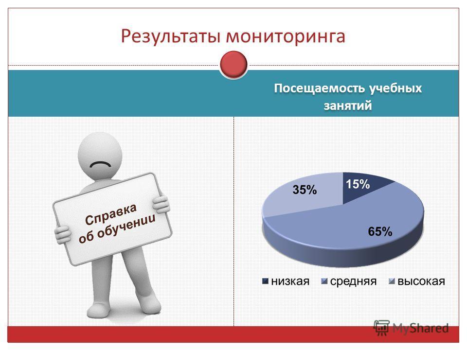 Результаты мониторинга Посещаемость учебных занятий