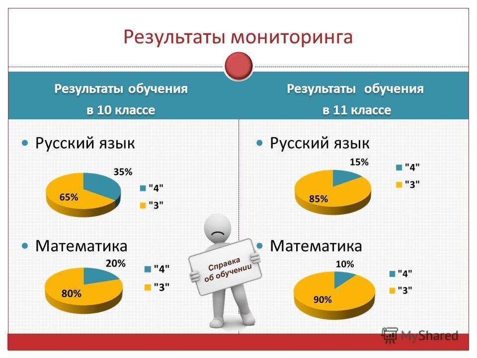 Результаты обучения в 10 классе Результаты обучения в 10 классе Результаты обучения в 11 классе Результаты обучения в 11 классе Русский язык Математика Русский язык Математика Результаты мониторинга