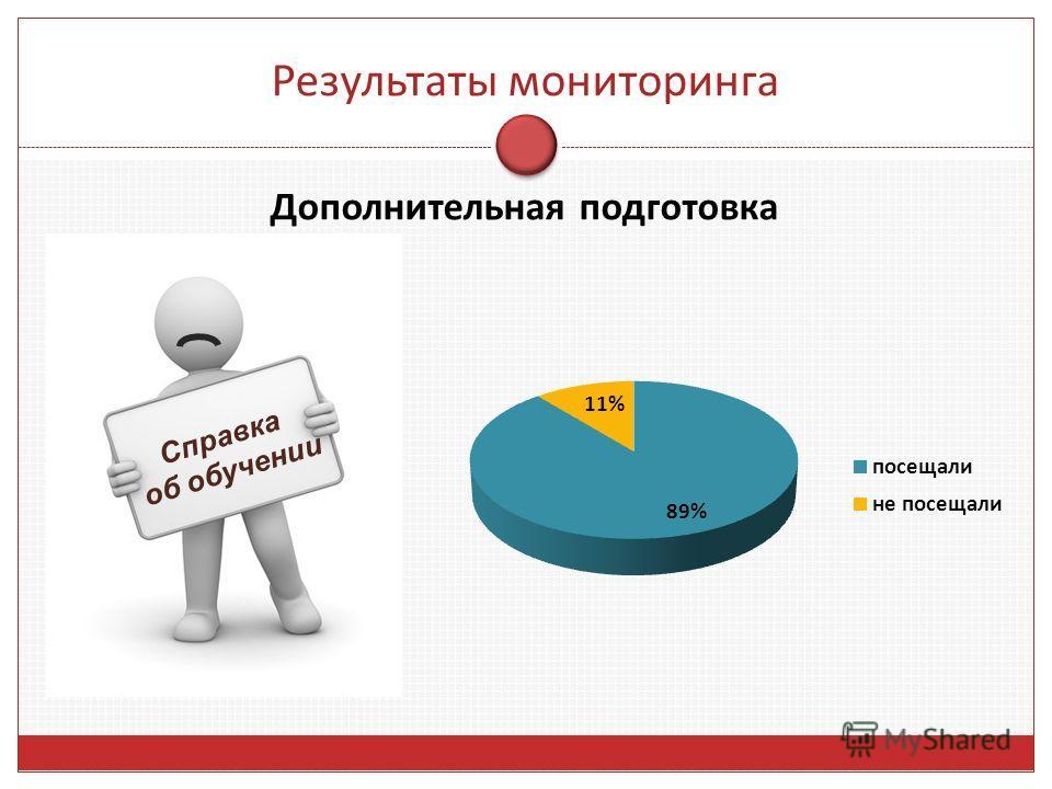 Результаты мониторинга Дополнительная подготовка Справка об обучении