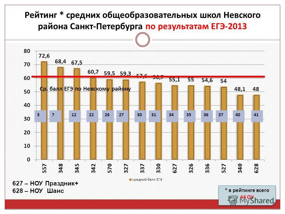 * в рейтинге всего 44 ОУ * в рейтинге всего 44 ОУ Рейтинг * средних общеобразовательных школ Невского района Санкт-Петербурга по результатам ЕГЭ-2013 627 – НОУ Праздник+ 628 – НОУ Шанс