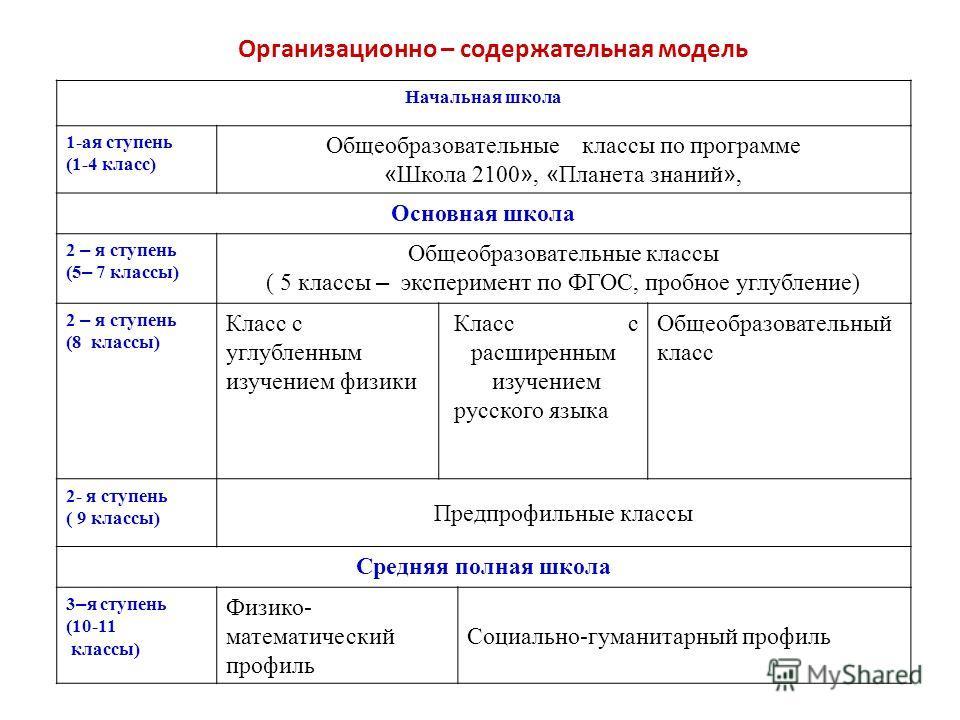 Организационно – содержательная модель Начальная школа 1-ая ступень (1-4 класс) Общеобразовательные классы по программе « Школа 2100 », « Планета знаний », Основная школа 2 – я ступень (5 – 7 классы) Общеобразовательные классы ( 5 классы – эксперимен