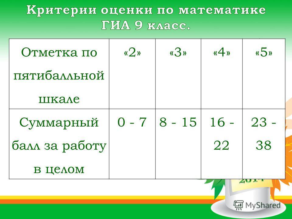 Отметка по пятибалльной шкале «2»«3»«4»«5» Суммарный балл за работу в целом 0 - 78 - 1516 - 22 23 - 38