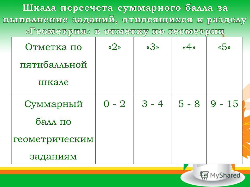 Отметка по пятибалльной шкале «2»«3»«4»«5» Суммарный балл по геометрическим заданиям 0 - 23 - 45 - 89 - 15