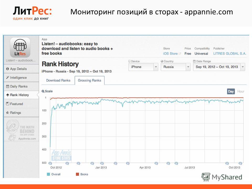 Мониторинг позиций в сторах - appannie.com