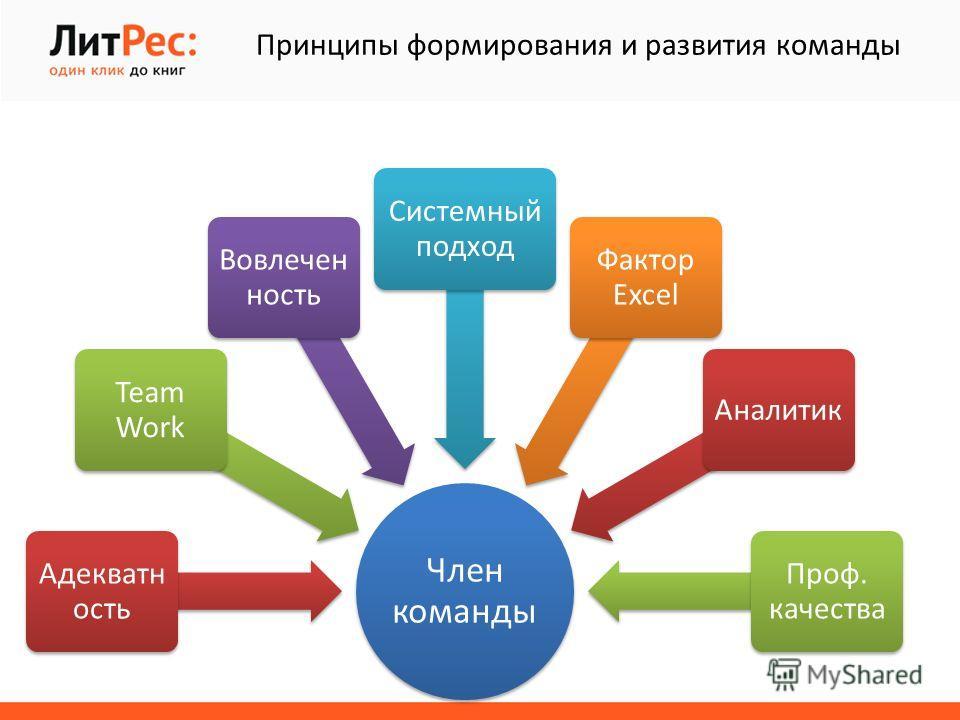 Член команды Адекватн ость Team Work Вовлечен ность Системный подход Фактор Excel Аналитик Проф. качества Принципы формирования и развития команды