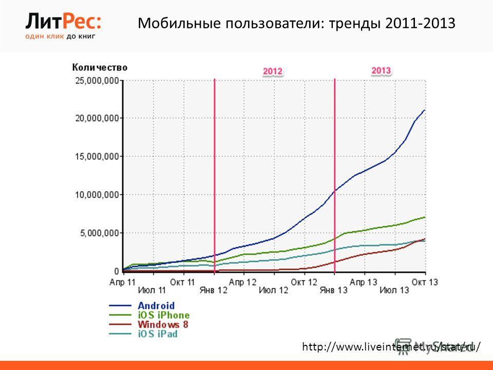 http://www.liveinternet.ru/stat/ru/ Мобильные пользователи: тренды 2011-2013
