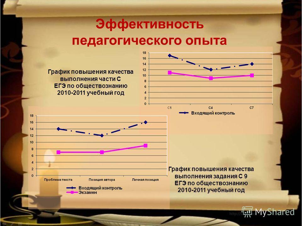 График повышения качества выполнения части С ЕГЭ по обществознанию 2010-2011 учебный год График повышения качества выполнения задания С 9 ЕГЭ по обществознанию 2010-2011 учебный год Эффективность педагогического опыта